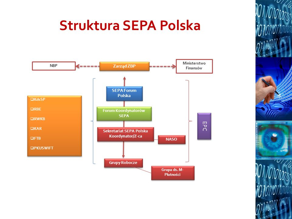 Sekretariat SEPA Polska Ministerstwo Finansów Forum Koordynatorów SEPA