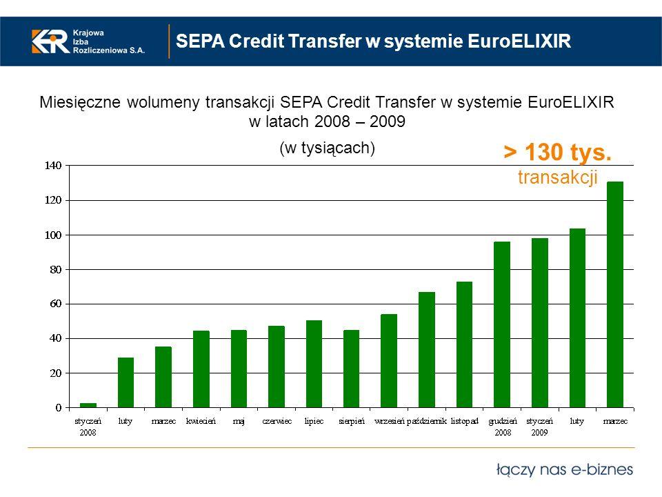 > 130 tys. transakcji SEPA Credit Transfer w systemie EuroELIXIR