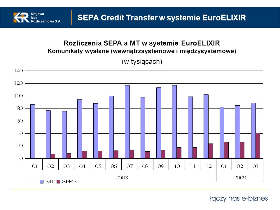 SEPA Credit Transfer w systemie EuroELIXIR
