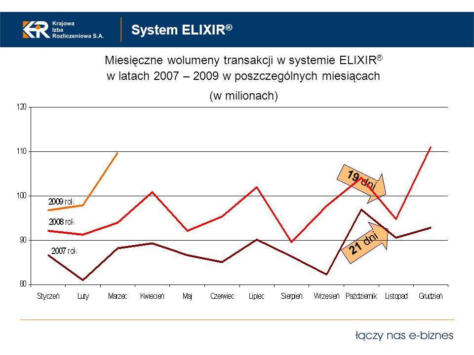 System ELIXIR® Miesięczne wolumeny transakcji w systemie ELIXIR®