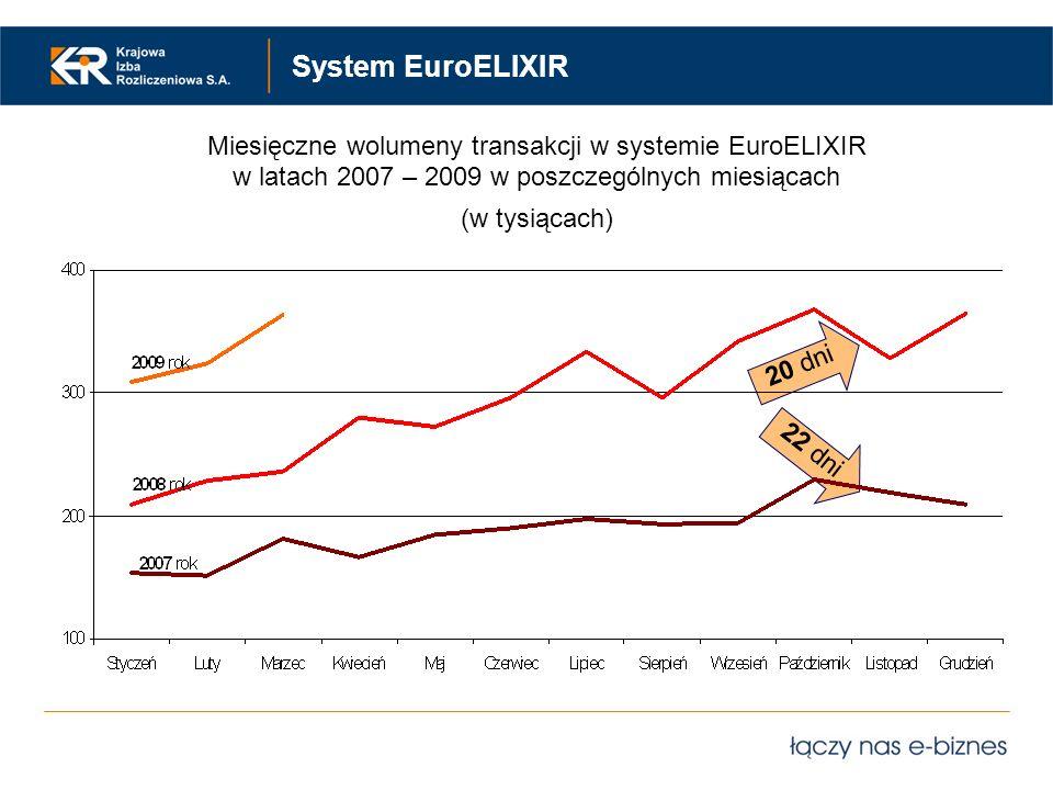 System EuroELIXIR Miesięczne wolumeny transakcji w systemie EuroELIXIR