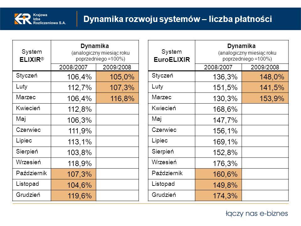 Dynamika rozwoju systemów – liczba płatności