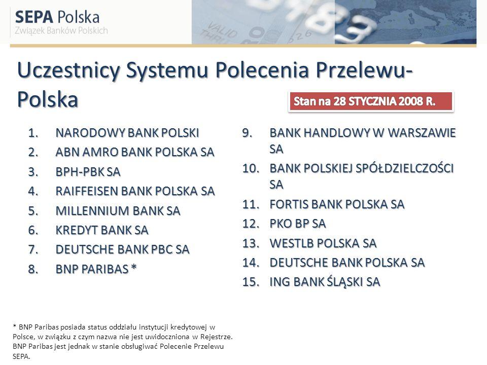 Uczestnicy Systemu Polecenia Przelewu- Polska