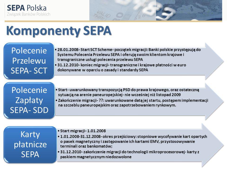 Komponenty SEPA Polecenie Przelewu SEPA- SCT.