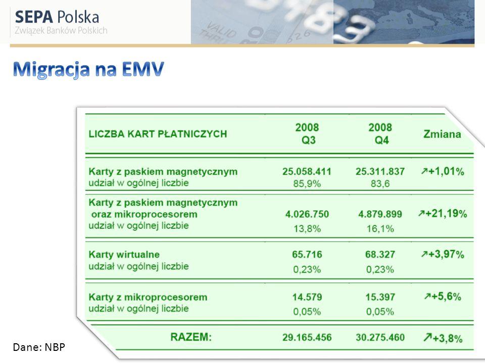 Migracja na EMV Dane: NBP