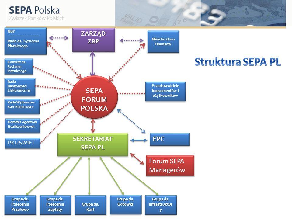 Struktura SEPA PL SEPA FORUM POLSKA EPC Forum SEPA Managerów
