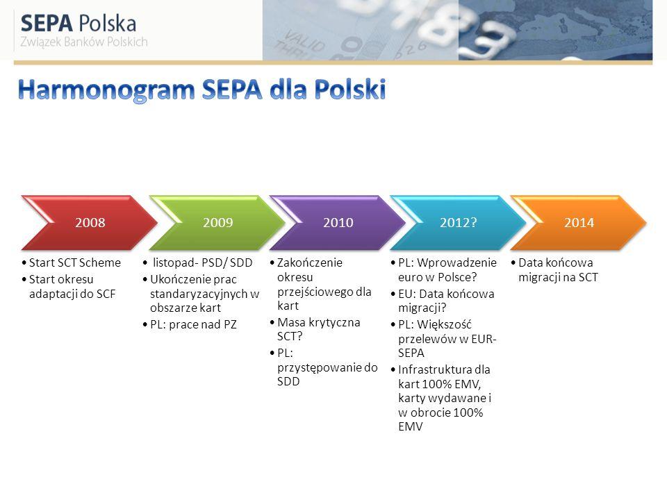 Harmonogram SEPA dla Polski