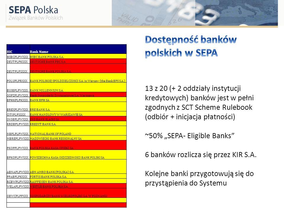 Dostępność banków polskich w SEPA