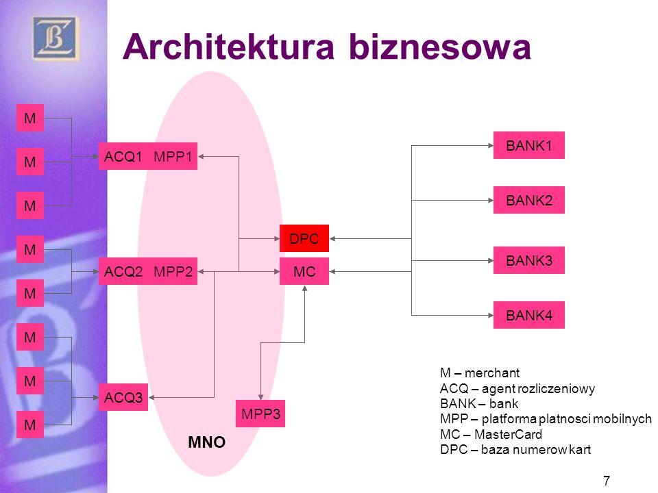 Architektura biznesowa