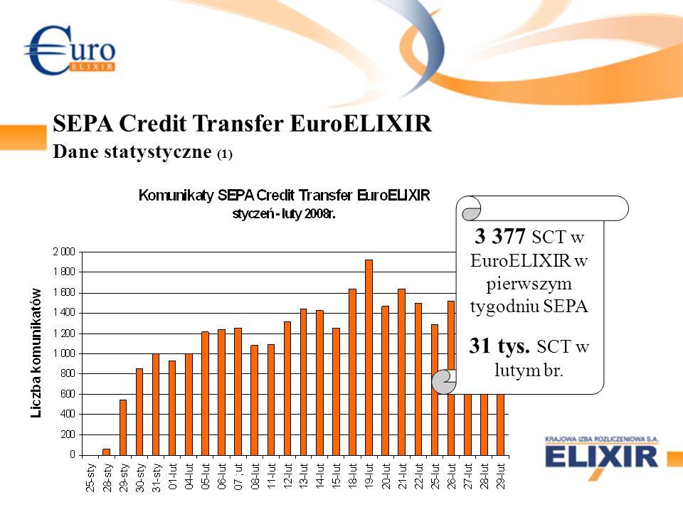 3 377 SCT w EuroELIXIR w pierwszym tygodniu SEPA