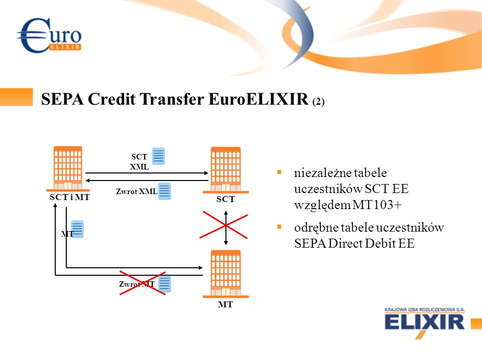 SEPA Credit Transfer EuroELIXIR (2)