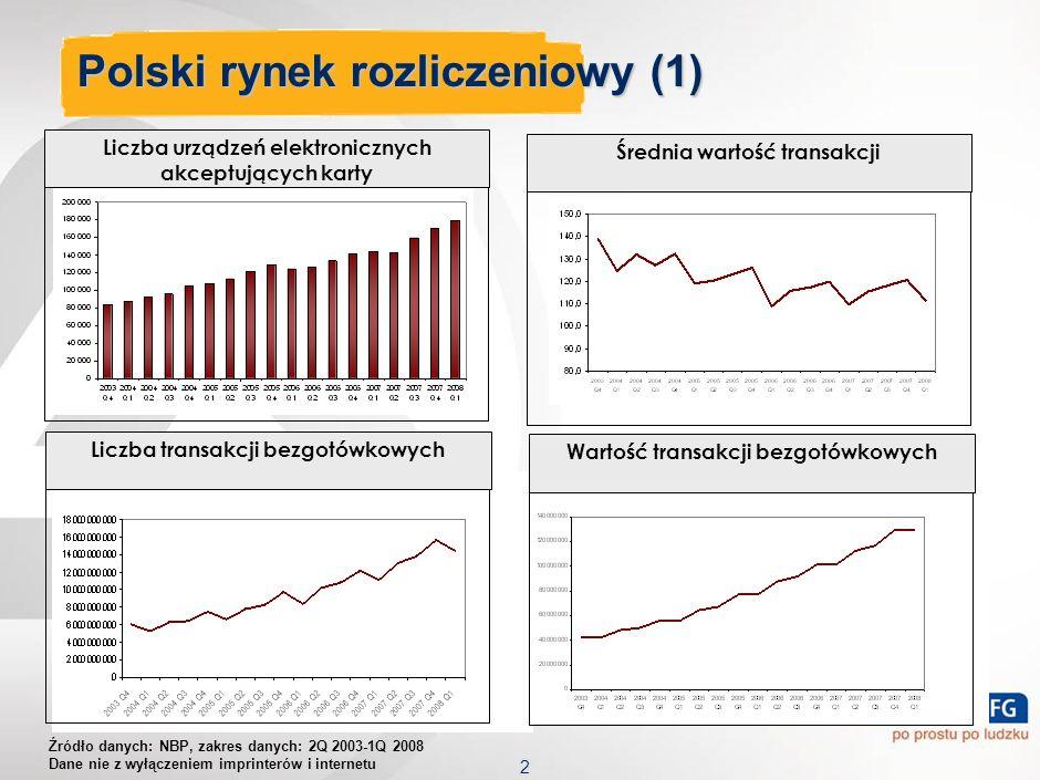 Polski rynek rozliczeniowy (1)