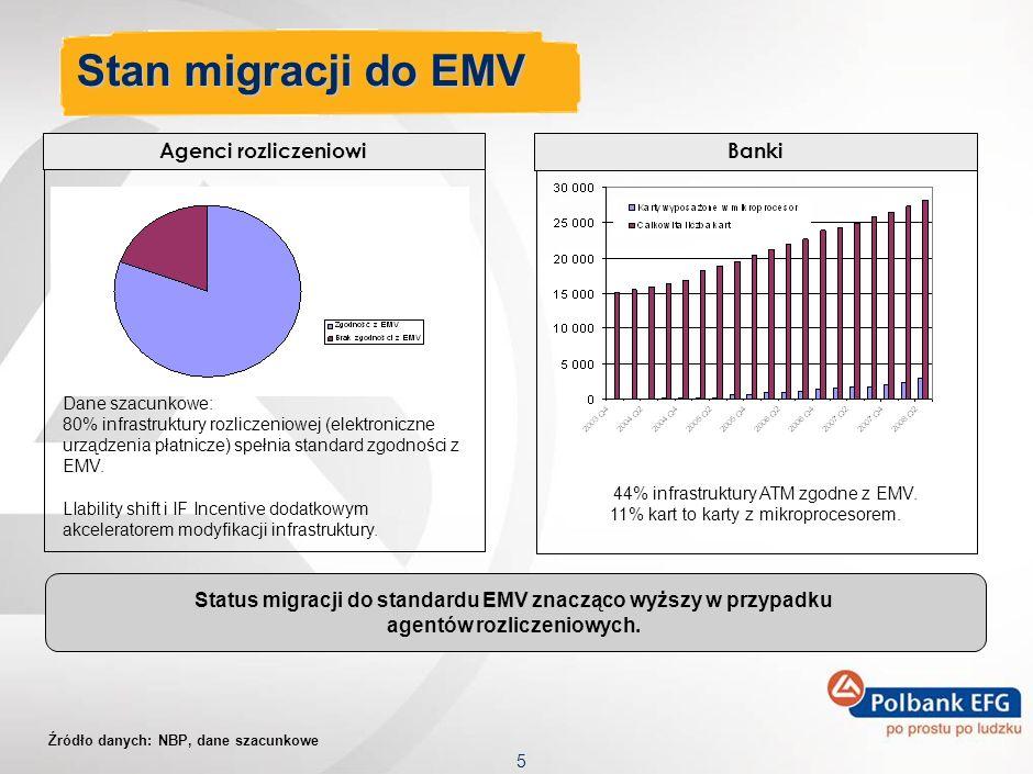 Stan migracji do EMV Agenci rozliczeniowi Banki