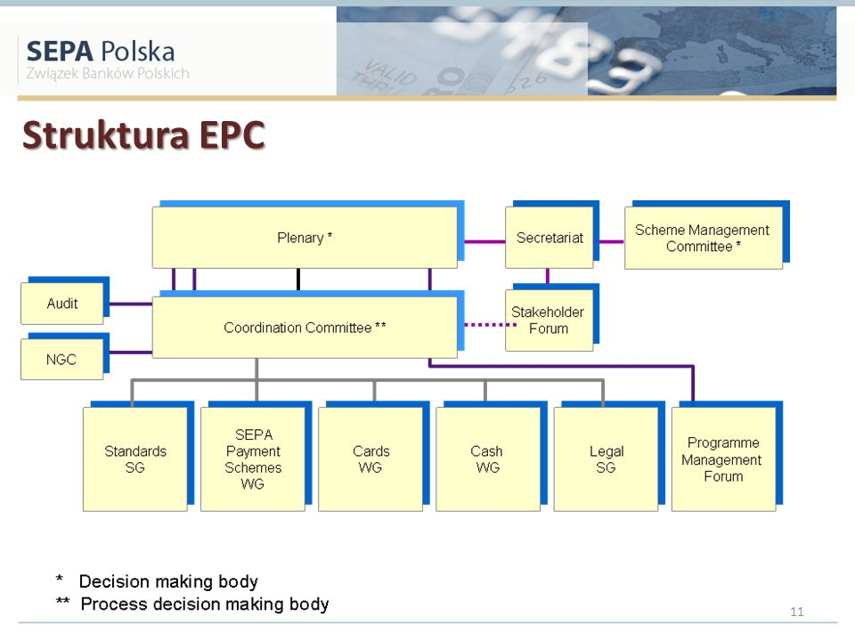 Struktura EPC