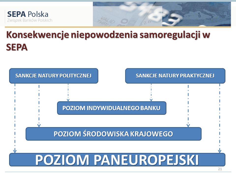 Konsekwencje niepowodzenia samoregulacji w SEPA