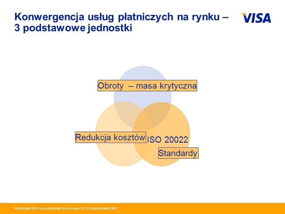 Konwergencja usług płatniczych na rynku – 3 podstawowe jednostki