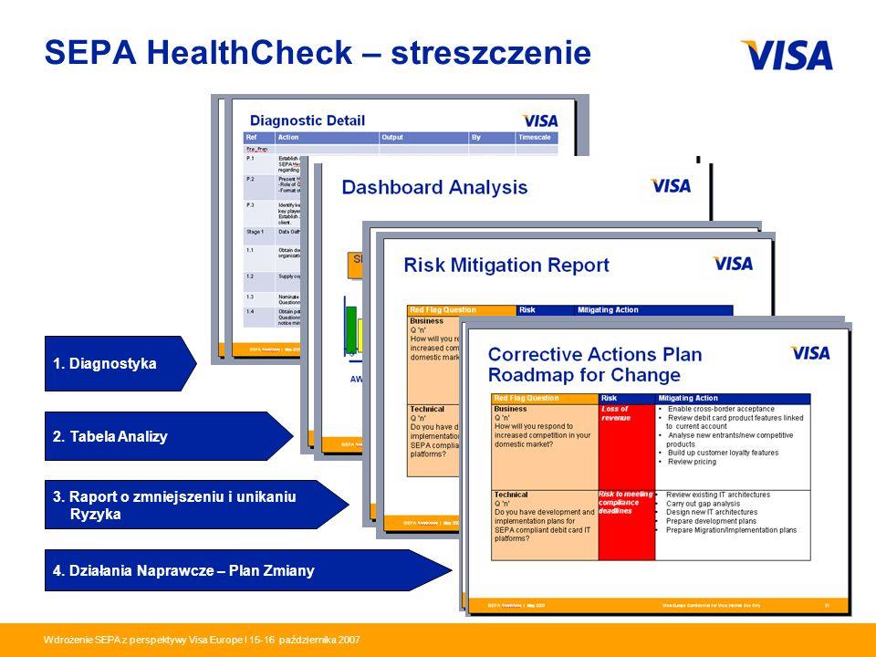SEPA HealthCheck – streszczenie