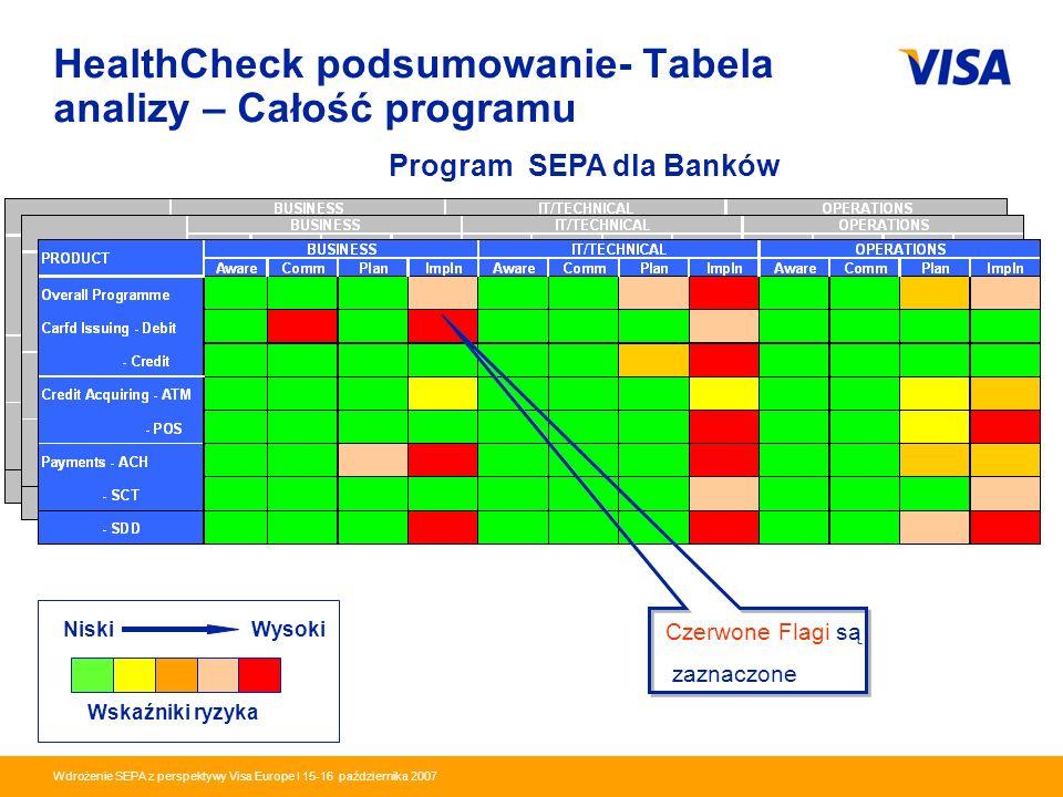 HealthCheck podsumowanie- Tabela analizy – Całość programu