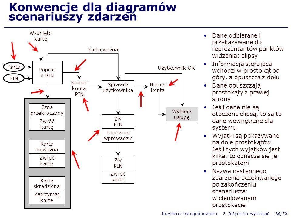 Konwencje dla diagramów scenariuszy zdarzeń