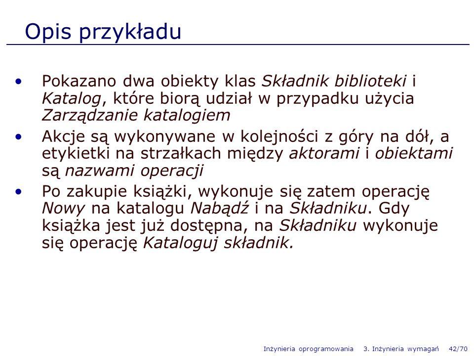 Opis przykładu Pokazano dwa obiekty klas Składnik biblioteki i Katalog, które biorą udział w przypadku użycia Zarządzanie katalogiem.