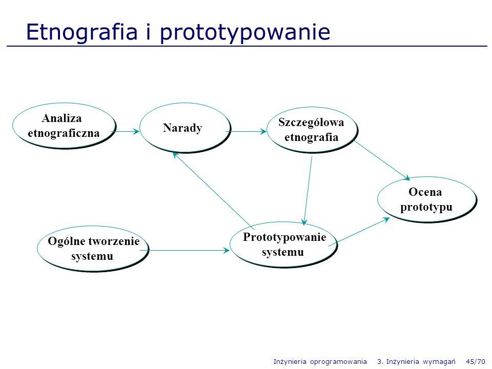 Etnografia i prototypowanie