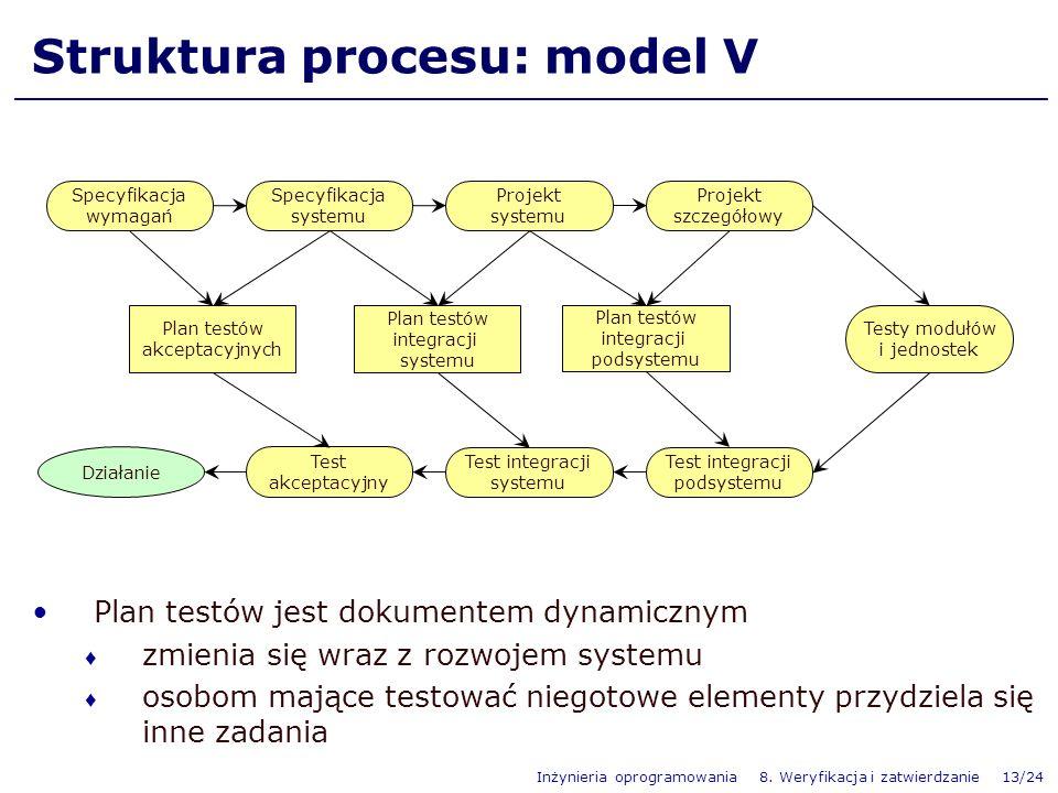 Struktura procesu: model V