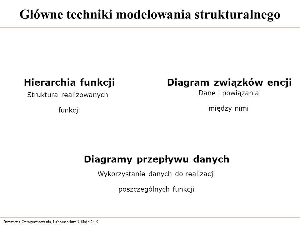 Główne techniki modelowania strukturalnego