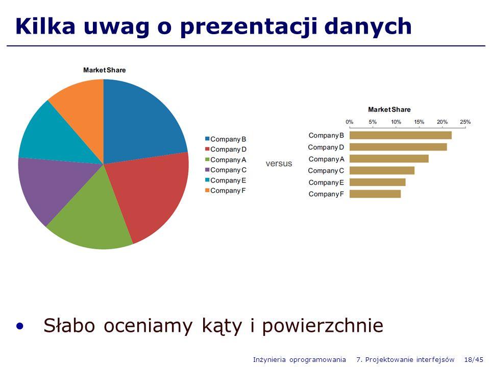 Kilka uwag o prezentacji danych