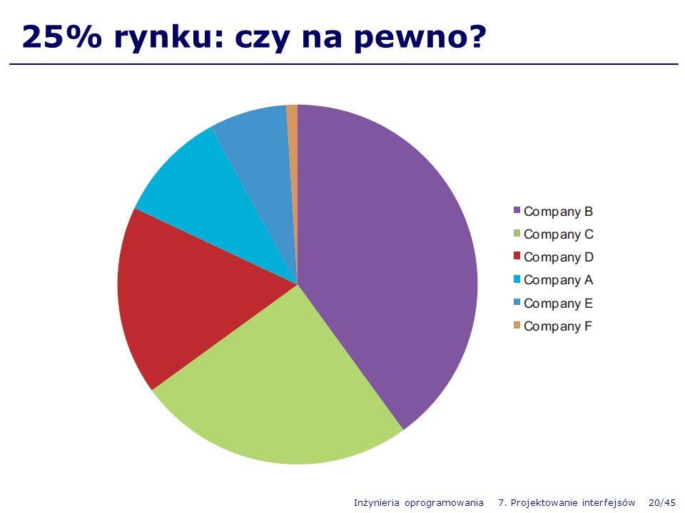 25% rynku: czy na pewno