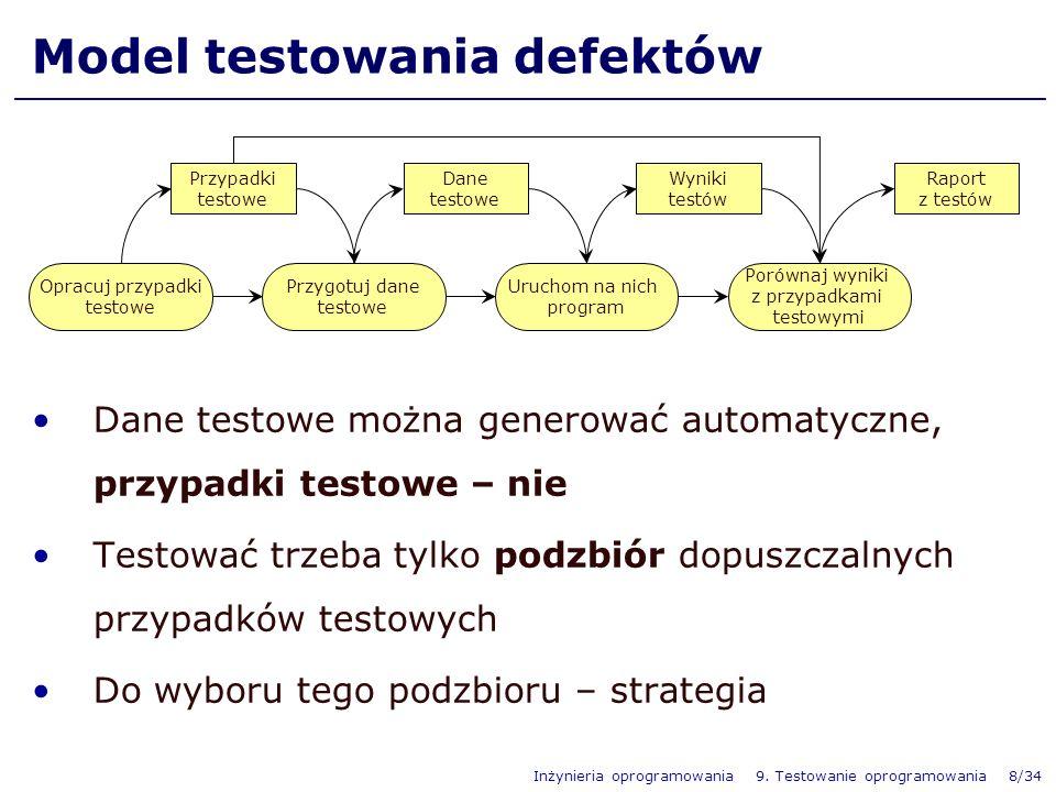 Model testowania defektów