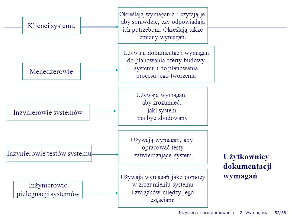 Użytkownicy dokumentacji wymagań Klienci systemu Menedżerowie