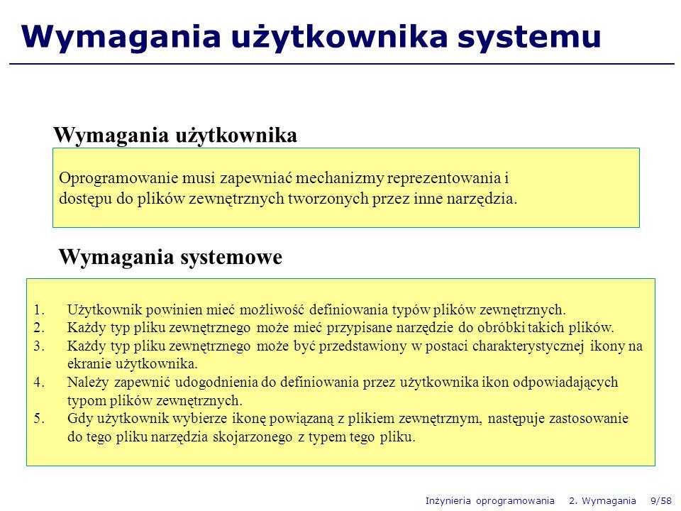 Wymagania użytkownika systemu