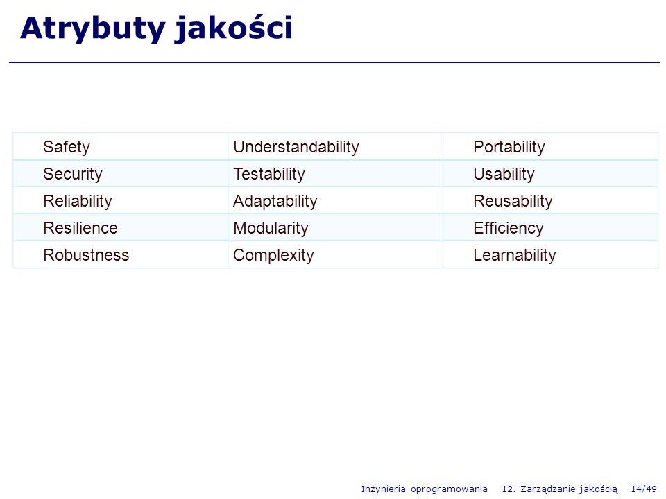 Atrybuty jakości Safety Understandability Portability Security