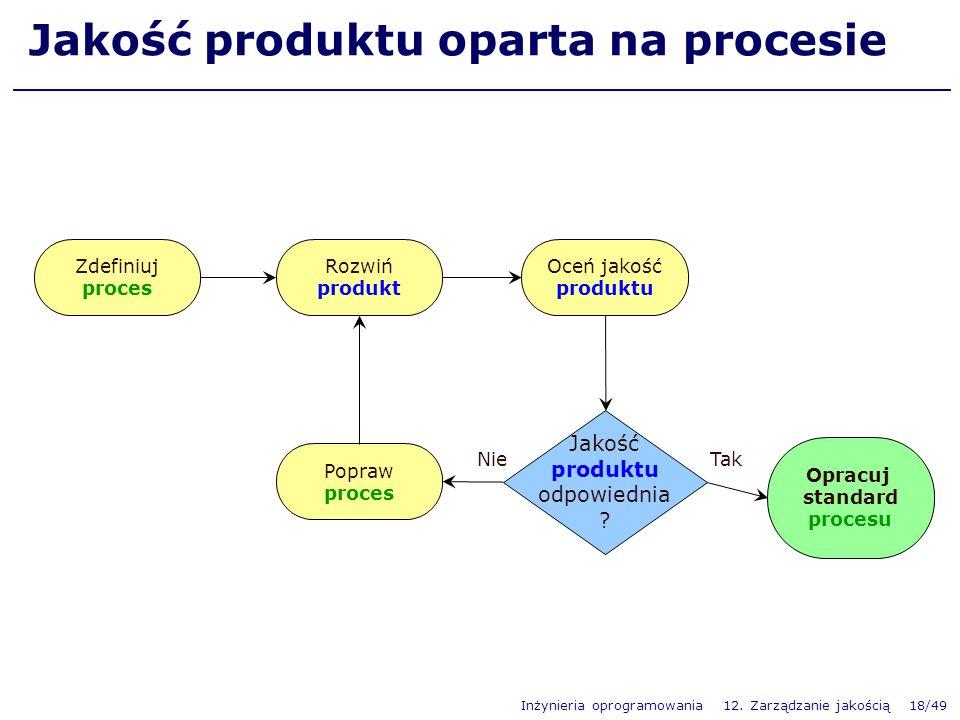 Jakość produktu oparta na procesie