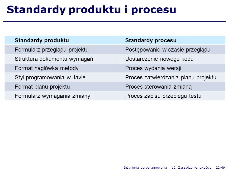 Standardy produktu i procesu