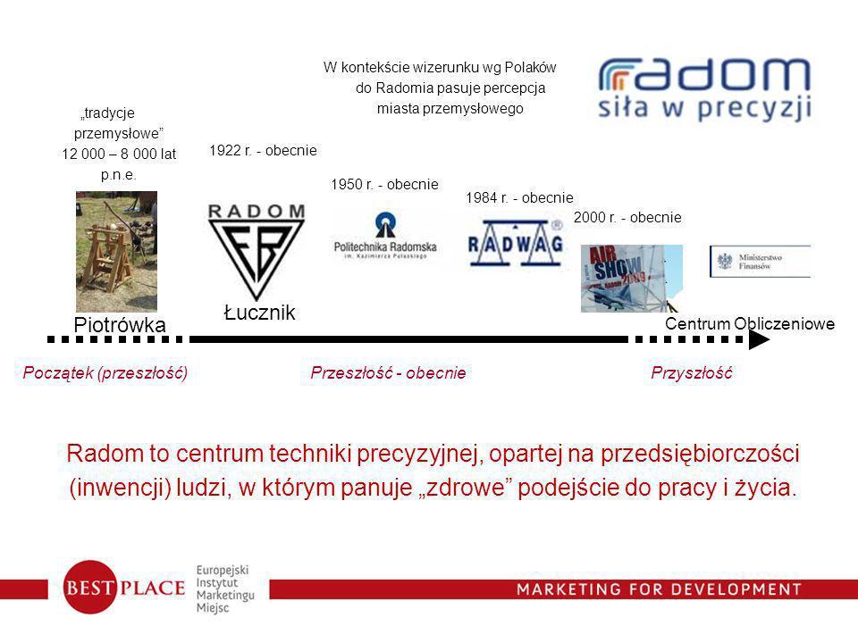 W kontekście wizerunku wg Polaków do Radomia pasuje percepcja miasta przemysłowego