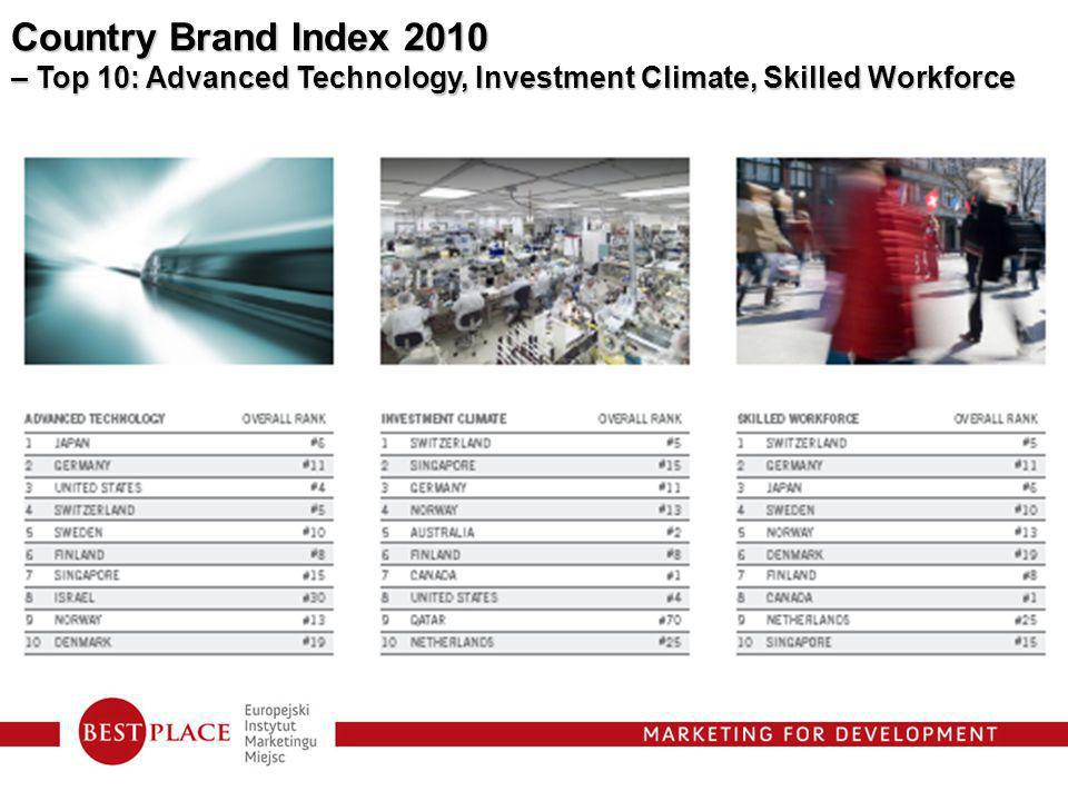 Country Brand Index 2010 – Top 10: Advanced Technology, Investment Climate, Skilled Workforce