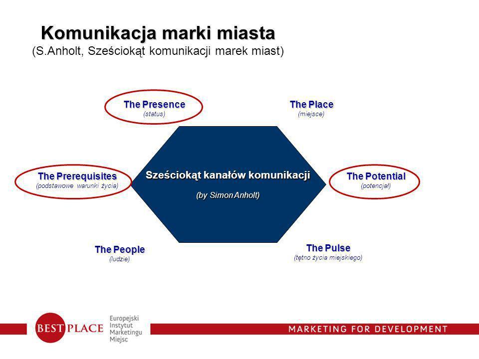 Komunikacja marki miasta Sześciokąt kanałów komunikacji