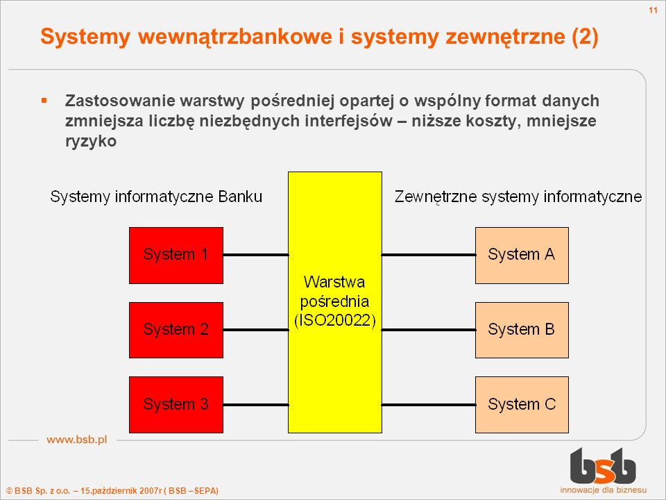 Systemy wewnątrzbankowe i systemy zewnętrzne (2)