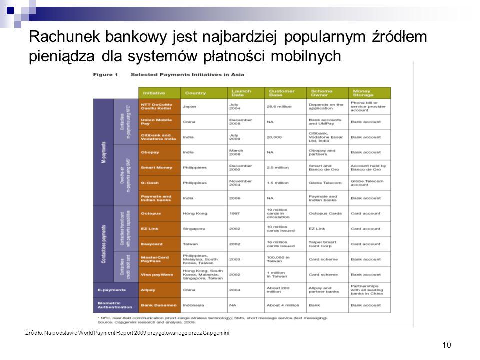 Rachunek bankowy jest najbardziej popularnym źródłem pieniądza dla systemów płatności mobilnych