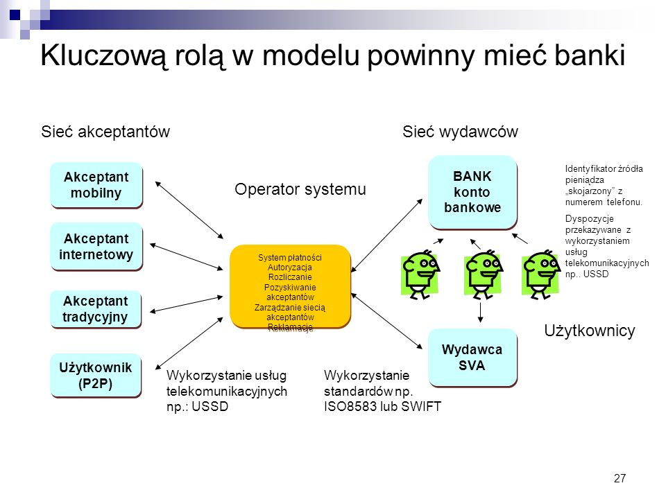Kluczową rolą w modelu powinny mieć banki