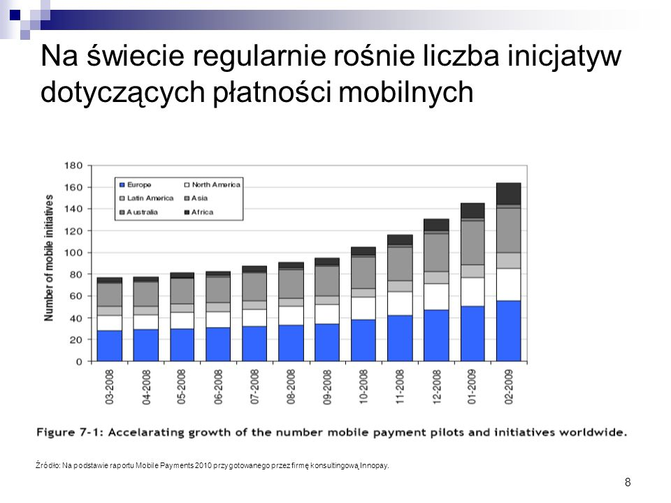 Na świecie regularnie rośnie liczba inicjatyw dotyczących płatności mobilnych