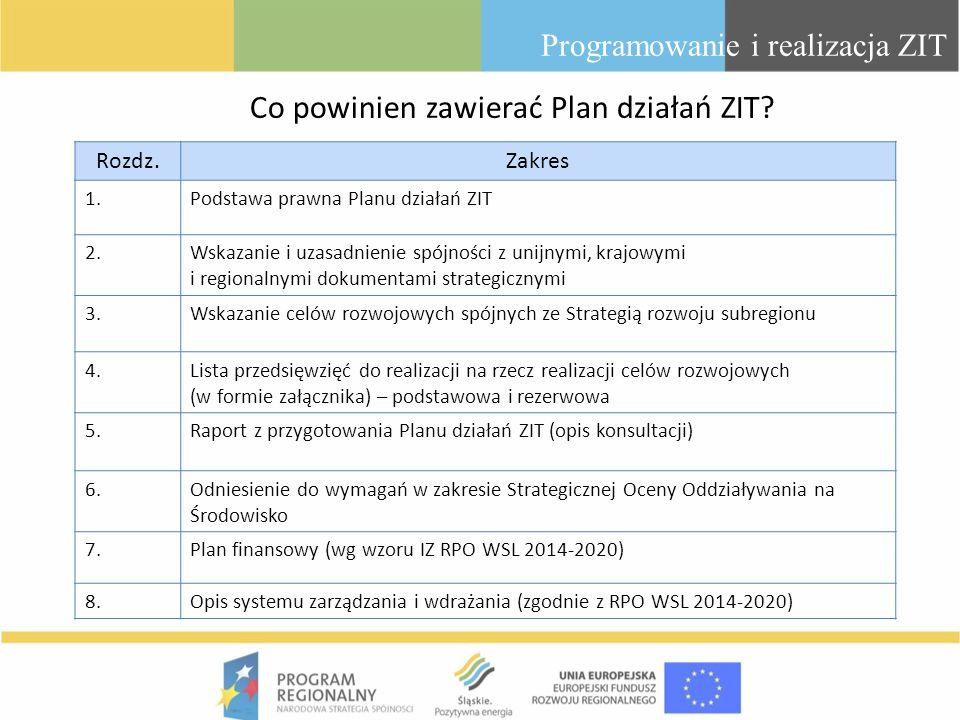 Co powinien zawierać Plan działań ZIT