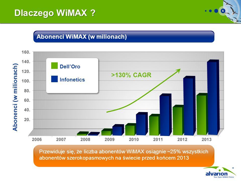 Dlaczego WiMAX >130% CAGR Abonenci WiMAX (w milionach)