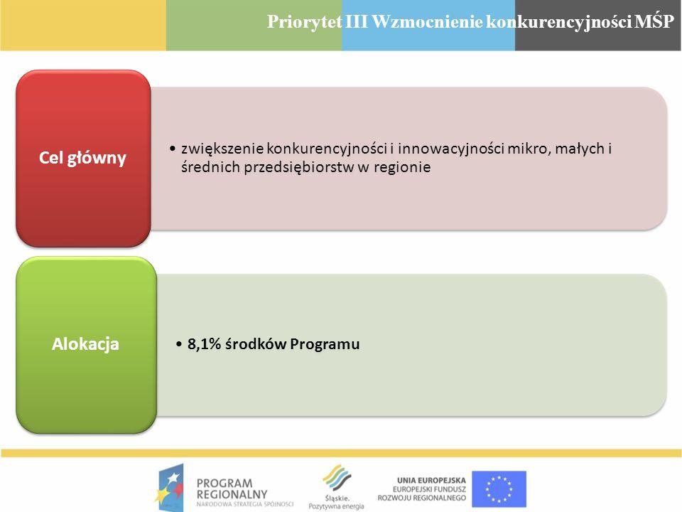 Priorytet III Wzmocnienie konkurencyjności MŚP