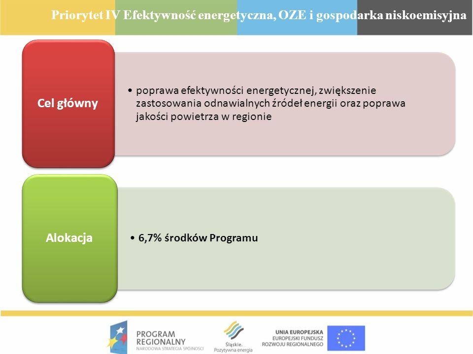 Priorytet IV Efektywność energetyczna, OZE i gospodarka niskoemisyjna
