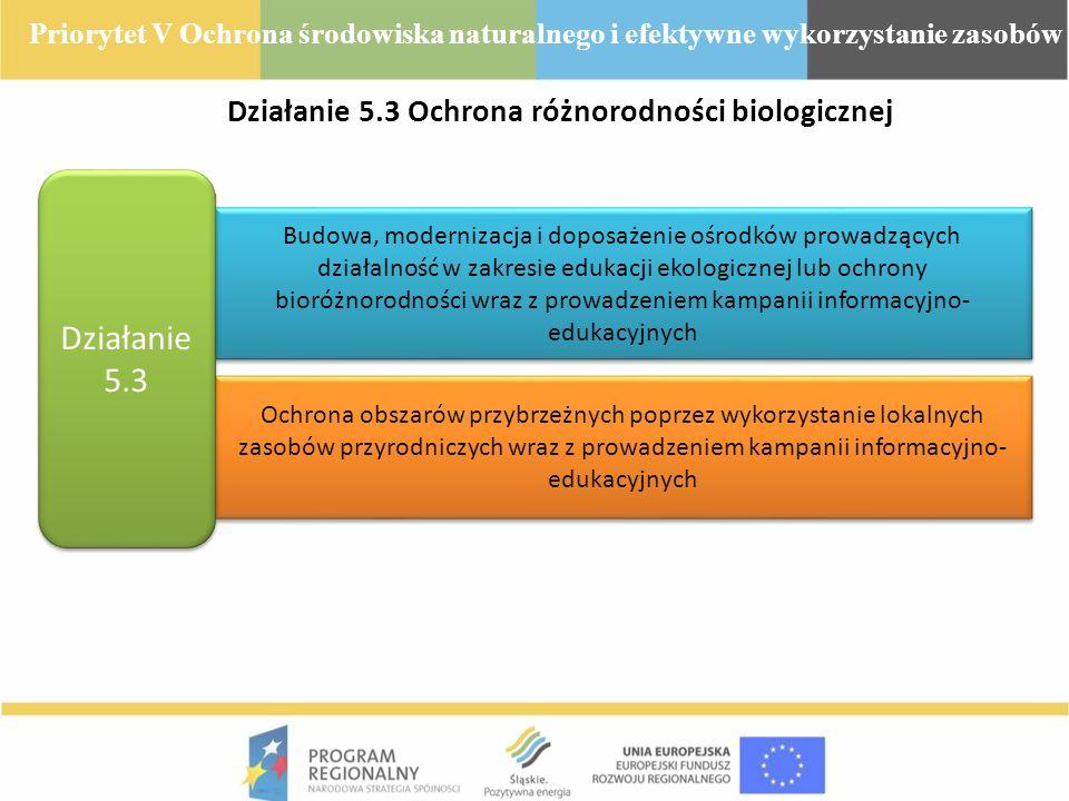 Działanie 5.3 Ochrona różnorodności biologicznej