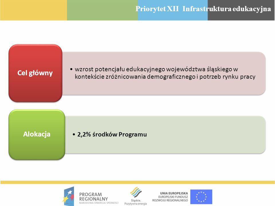 Priorytet XII Infrastruktura edukacyjna