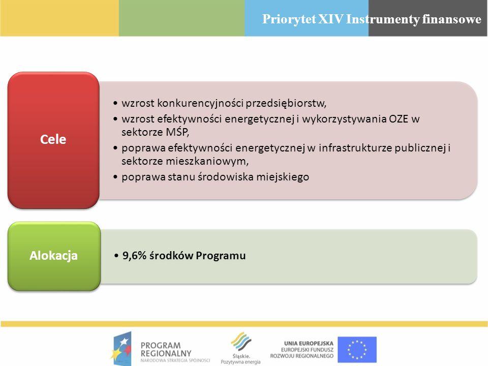 Cele Priorytet XIV Instrumenty finansowe Alokacja