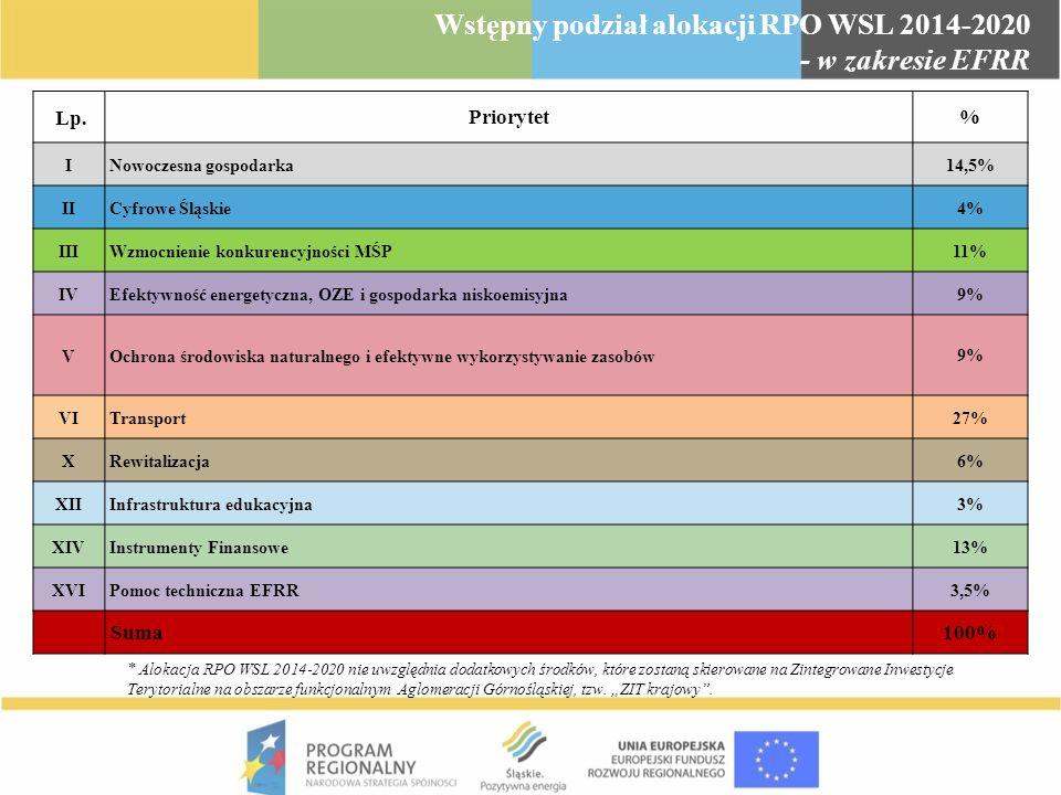 Wstępny podział alokacji RPO WSL 2014-2020 - w zakresie EFRR